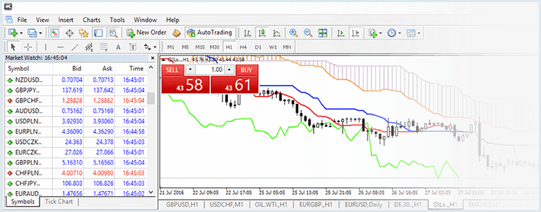 software de trading metatrader 4